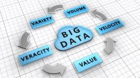 Les cinq contre : Le volume, vitesse, variété, véracité, valeur sont les grandes caractéristiques de données illustration de vecteur