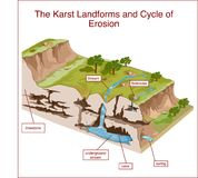 Les formes de relief de Karst et le cycle de l'érosion Photo stock