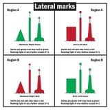 Les marques latérales, comme définies par l'association internationale des autorités de phare, est une marque de mer utilisée dan photographie stock