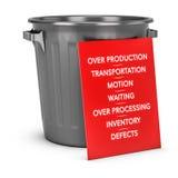 Les sept déchets de la fabrication maigre illustration libre de droits