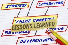 Lesson learn. Cutout with value creation sketch Royalty Free Stock Photos