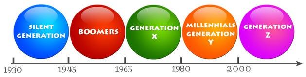 Leutegenerationen Lizenzfreies Stockfoto