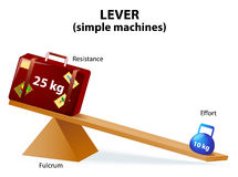 Lever. Diagram of a simple lever. Lever is a machine consisting of a beam or rigid rod pivoted at a fixed hinge or fulcrum. Lever, one of the six simple machines Stock Image