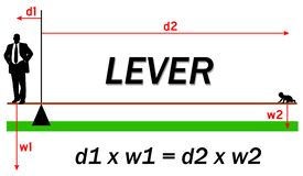 Lever forces distance weight. Lever forces: balance of distances and weights Stock Photo
