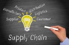 leveringsketen stock fotografie