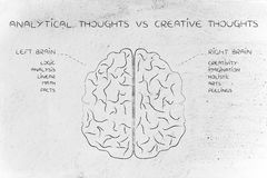Lewy i prawy mózg z funkcja opisami, analytical vs c fotografia royalty free