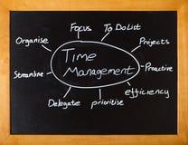 Lezione della gestione di tempo Immagine Stock