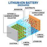 Li-ion battery diagram. Vector illustration. Rechargeable battery in which lithium ions move from the negative electrode to the positive electrode during Royalty Free Stock Images