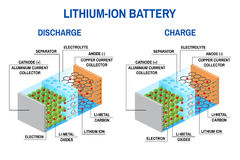 Li-ion battery diagram. Vector illustration. Rechargeable battery in which lithium ions move from the negative electrode to the positive electrode during Royalty Free Stock Photo