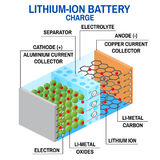 Li-ion battery diagram. Vector illustration. Rechargeable battery in which lithium ions move from the positive electrode to the negative electrode during Royalty Free Stock Photo