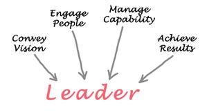lider royalty ilustracja
