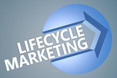 Lifecycle Marketing Royalty Free Stock Image