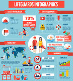 Lifeguards And Safety Flat Infographic Pposter Royalty Free Stock Images