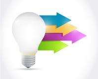 Light bulb and arrow illustration Royalty Free Stock Photos
