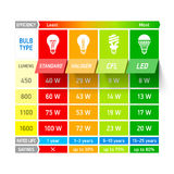 Light bulb comparison chart infographic stock illustration