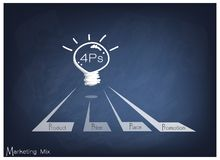 Light Bulb with  4Ps Marketing Mix Model. Business Concepts, Illustration of 4Ps Model or Marketing Mix Diagram for Management Strategy with Light Bulb on Black Stock Photo