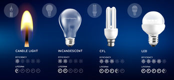 Light bulbs and candle light set. Infographic with approximate estimate of energy and efficiency comparison. Vector illustration Royalty Free Stock Photo