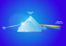 Light dispersion. Vector. A triangular prism dispersing light. A triangular prism dispersing light waves shown to illustrate the differing wavelengths of light Royalty Free Stock Images