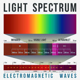 Light Spectrum Infographic. Light spectrum bands and wavelengths Royalty Free Stock Photography
