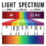 Light Spectrum. Range of the visible light and colors in the light spectrum Stock Photography