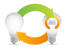 Lightbulb ideas, 360 degrees marketing. Illustration design on white Stock Photos