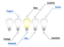 Lightbulbs idea diagram illustration chart Stock Photos