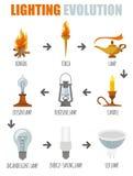 Lighting elements icon set. Evolution of light Stock Photo