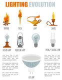 Lighting elements icon set. Evolution of light Stock Image