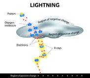 Lightning is formed Stock Image