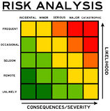 Likelihood and consequences. Risk analysis combining likelihood/probability with consequences/severity Stock Images