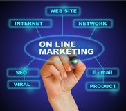 ON LINE MARKETING Stock Photos