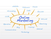 On line marketing concept Royalty Free Stock Photo
