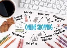 On-line shoppingbegrepp Kartlägga med nyckelord och symboler på vit bakgrund Royaltyfri Foto