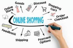 On-line shoppingbegrepp Kartlägga med nyckelord och symboler på vit bakgrund Royaltyfria Bilder