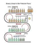 Linha de produção da cerveja Fotos de Stock Royalty Free