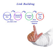 Link Building. Presenting diagram of Link Building Royalty Free Stock Images