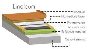 Linoleum in cut construction parts poster vector illustration