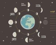Lição da astronomia: Fases da lua Fotos de Stock Royalty Free