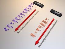 lista dello ione 3D di Electrolisis/elettrochimico royalty illustrazione gratis