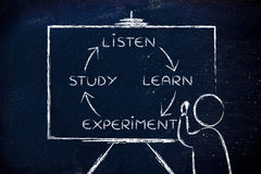 Listen, learn, experiment, study: teacher with blackboard Stock Photography