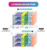 Lithium Ion battery vector illustration. Labeled explanation energy scheme.