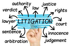 Litigation Word Cloud tag cloud isolated. Litigation Word Cloud or tag cloud isolated Royalty Free Stock Image