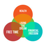 Living the dream infographics diagramm vector. Illustration Stock Photos