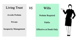 Living Trust VSWills. Diagram of Living Trust VSWills vector illustration