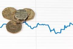 Livre britannique avec le graphique en baisse de forex de livre sterling images stock