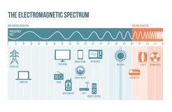 Lo spettro elettromagnetico illustrazione vettoriale