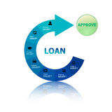 Loan approve Royalty Free Stock Image