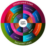 Loan Types Chart Stock Photos
