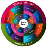 Loan Types Chart Stock Photos