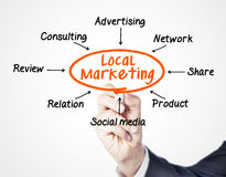 Local marketing. Concept sketched on screen stock photography
